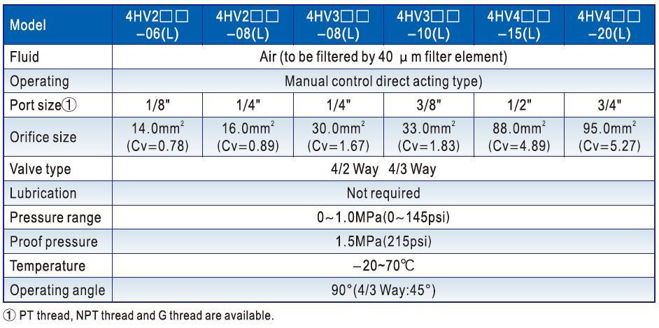 AIRWOLF cheapest price pneumatic manual control valve control bulk production-5