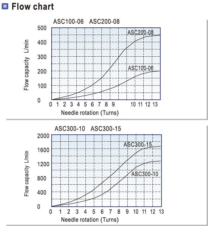 AIRWOLF slide pneumatic push button valve airtac bulk production-6