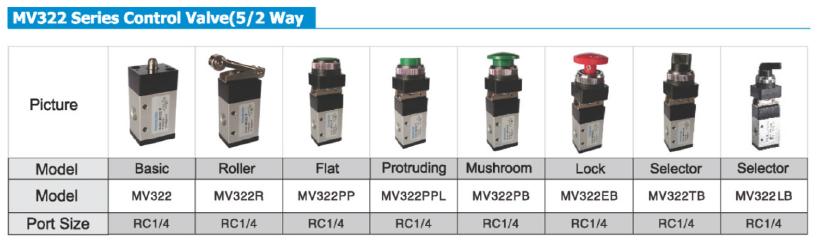 AIRWOLF slide pneumatic push button valve flat bulk production-5