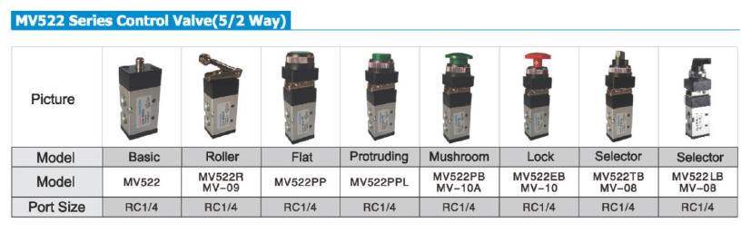 custom pneumatic manual control valve high quality at discount AIRWOLF-4
