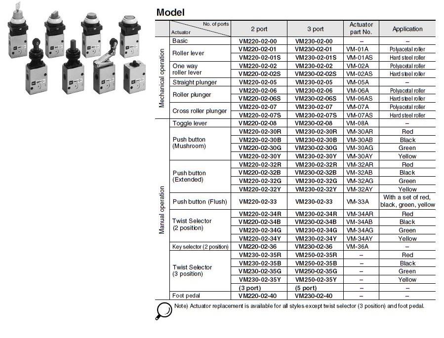 high quality push button pneumatic air valve drive bulk production AIRWOLF-4