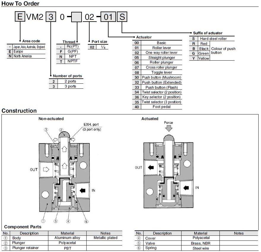 high quality push button pneumatic air valve drive bulk production AIRWOLF-5