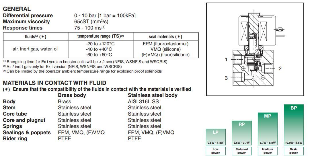 AIRWOLF high-quality pneumatic solenoid valve single pilot liquid pipe-4