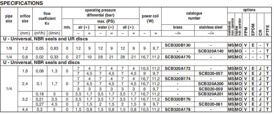 AIRWOLF on-sale pneumatic solenoid valve adjustable system-5