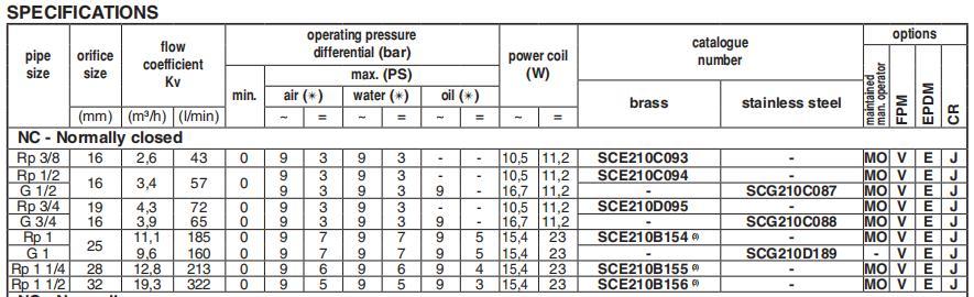 AIRWOLF hot-sale pneumatic solenoid valve single pilot water pipe-5