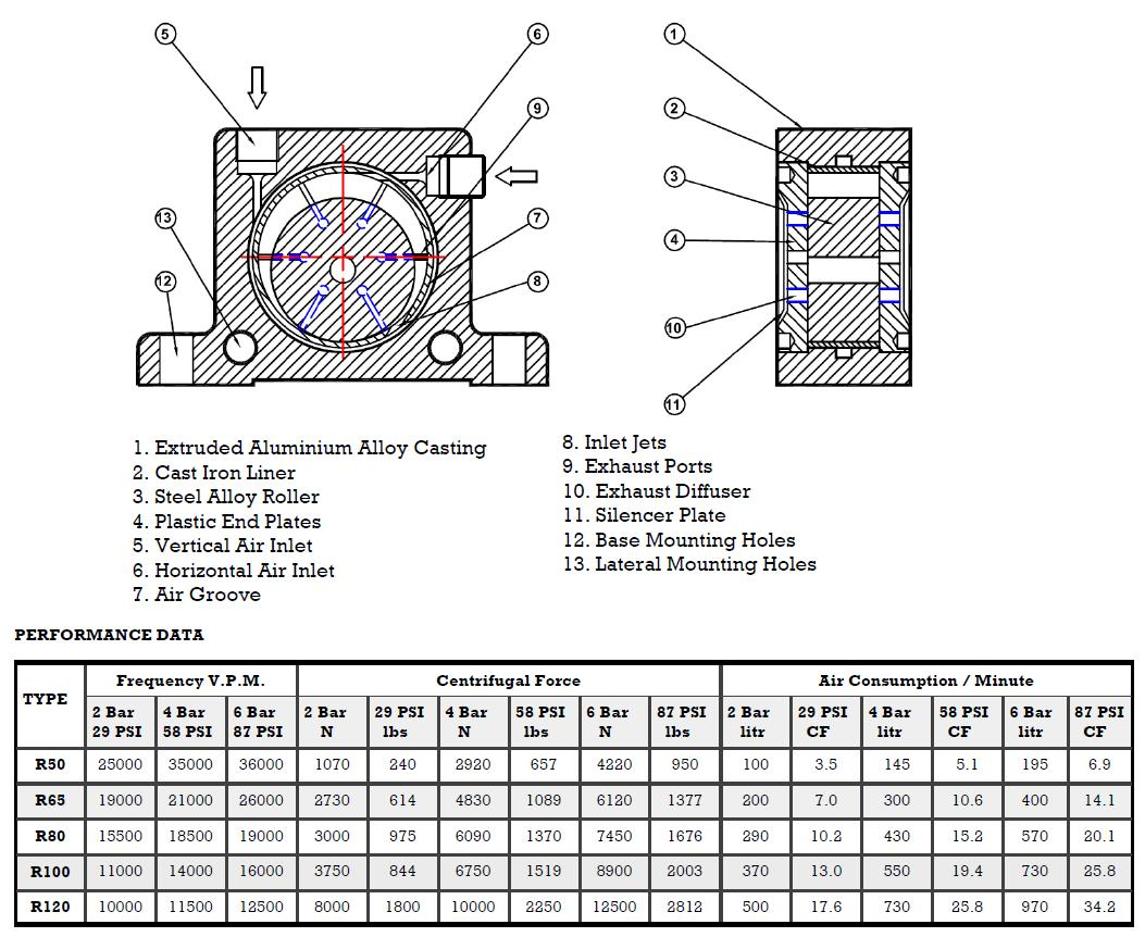AIRWOLF high quality pneumatic vibration unit alloy for customization-5