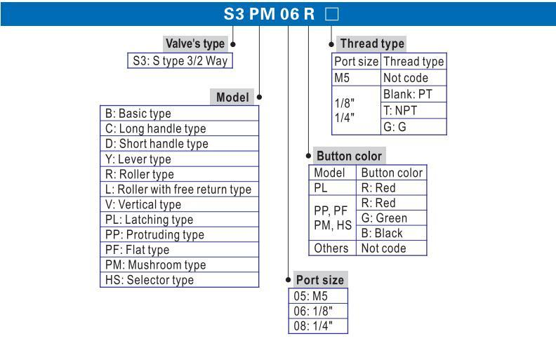 AIRWOLF high quality pneumatic manual valves flow at discount-2